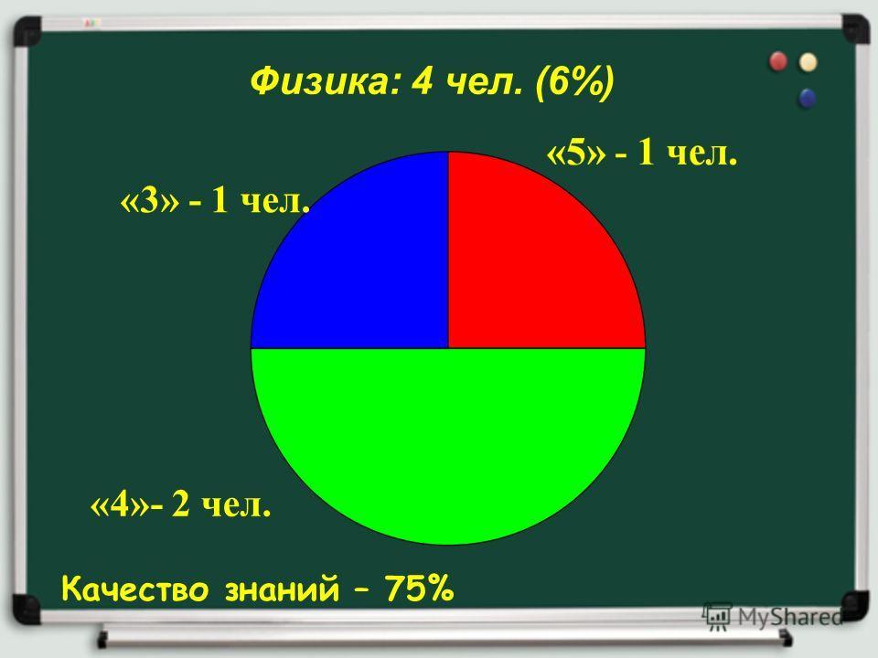 Физика: 4 чел. (6%) Качество знаний – 75% «4»- 2 чел. «3» - 1 чел.