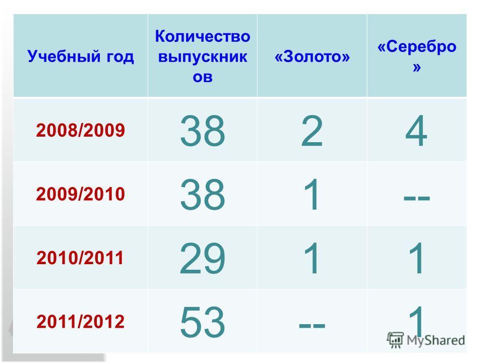 Учебный год Количество выпускник ов «Золото» «Серебро » 2008/2009 3824 2009/2010 381-- 2010/2011 2911 2011/2012 53--1