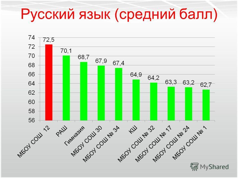 Русский язык (средний балл)