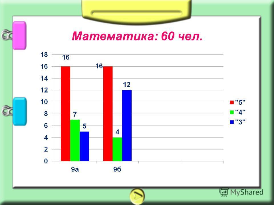Математика: 60 чел.