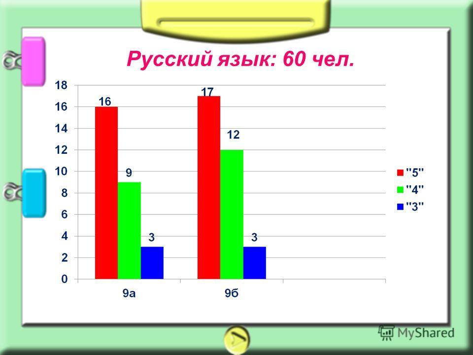 Русский язык: 60 чел.