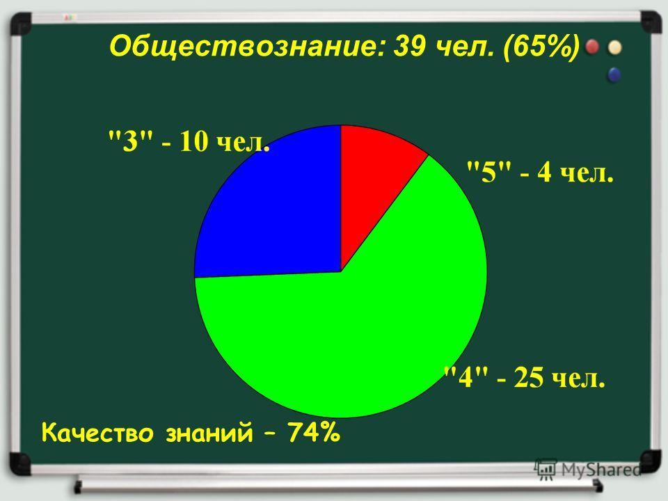 Обществознание: 39 чел. (65%) Качество знаний – 74%