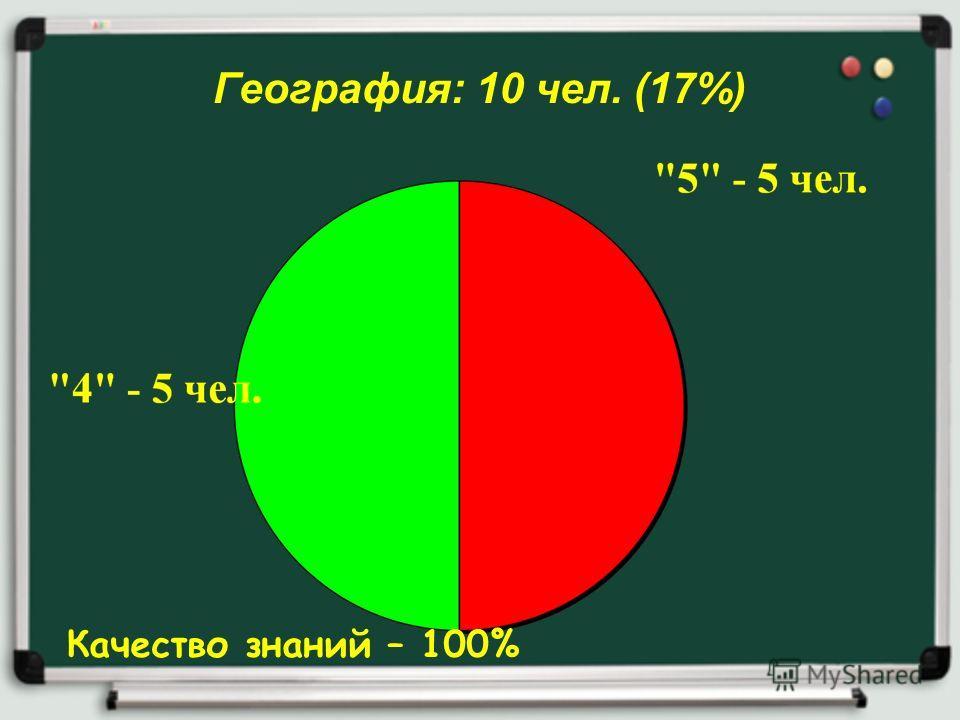 География: 10 чел. (17%) Качество знаний – 100%