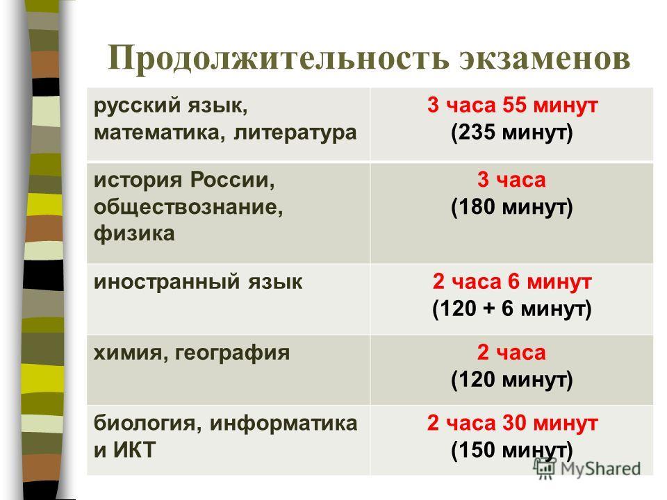 Продолжительность экзаменов русский язык, математика, литература 3 часа 55 минут (235 минут) история России, обществознание, физика 3 часа (180 минут) иностранный язык2 часа 6 минут (120 + 6 минут) химия, география2 часа (120 минут) биология, информа