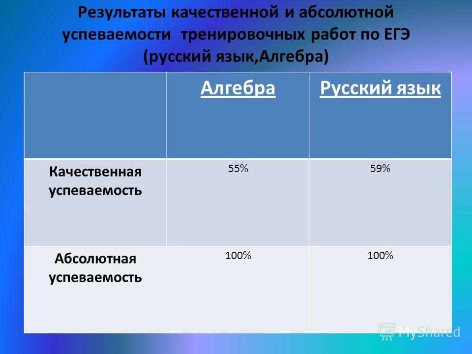 Результаты качественной и абсолютной успеваемости тренировочных работ по ЕГЭ (русский язык,Алгебра) АлгебраРусский язык Качественная успеваемость 55%59% Абсолютная успеваемость 100%