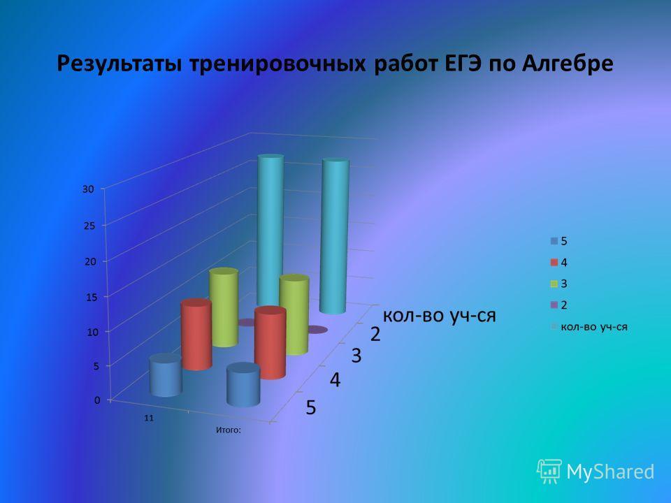 Результаты тренировочных работ ЕГЭ по Алгебре