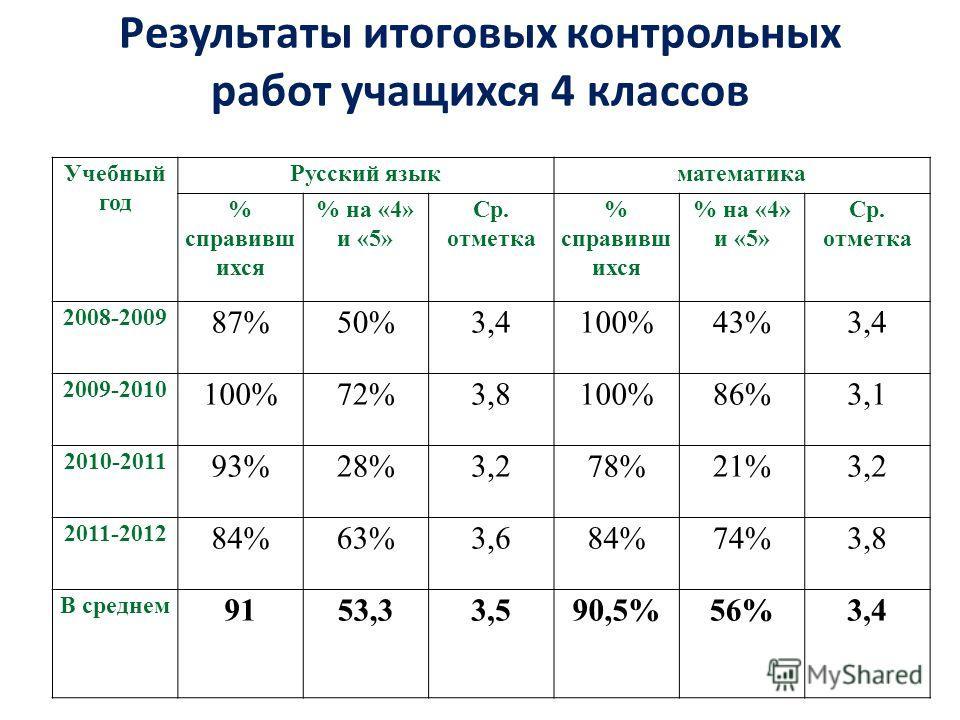 Учебный год Русский языкматематика % справивш ихся % на «4» и «5» Ср. отметка % справивш ихся % на «4» и «5» Ср. отметка 2008-2009 87%50%3,4100%43%3,4 2009-2010 100%72%3,8100%86%3,1 2010-2011 93%28%3,278%21%3,2 2011-2012 84%63%3,684%74%3,8 В среднем