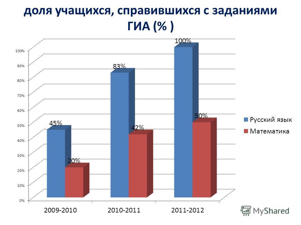 доля учащихся, справившихся с заданиями ГИА (% )