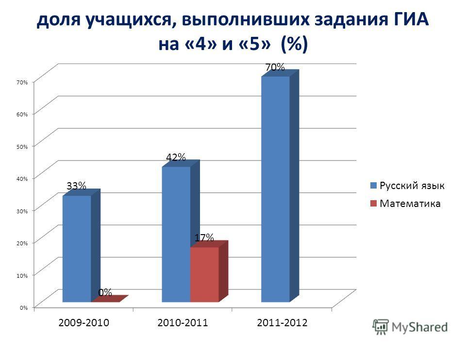 доля учащихся, выполнивших задания ГИА на «4» и «5» (%)