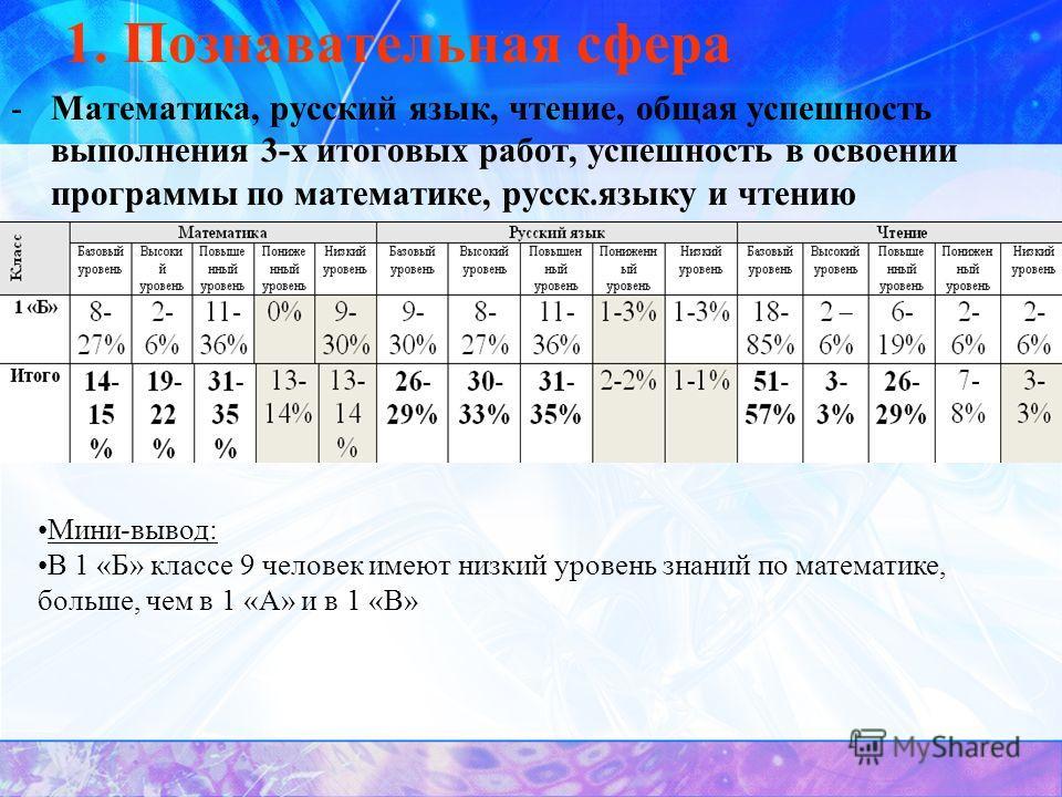 1. Познавательная сфера -Математика, русский язык, чтение, общая успешность выполнения 3-х итоговых работ, успешность в освоении программы по математике, русск.языку и чтению Мини-вывод: В 1 «Б» классе 9 человек имеют низкий уровень знаний по математ