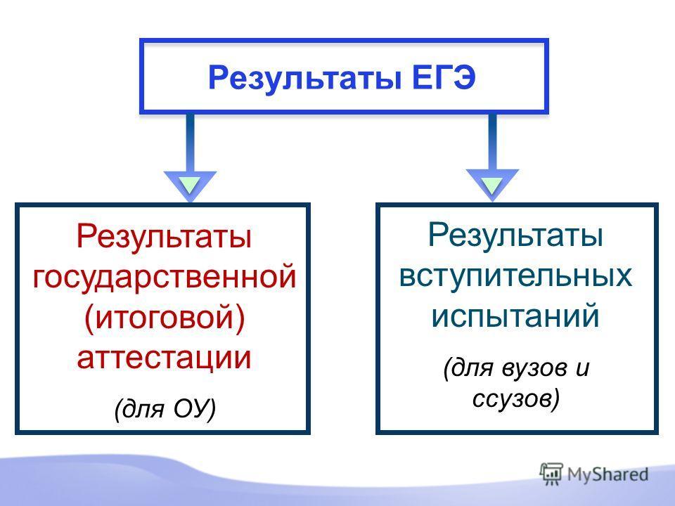 Результаты ЕГЭ Результаты государственной (итоговой) аттестации (для ОУ) Результаты вступительных испытаний (для вузов и ссузов)