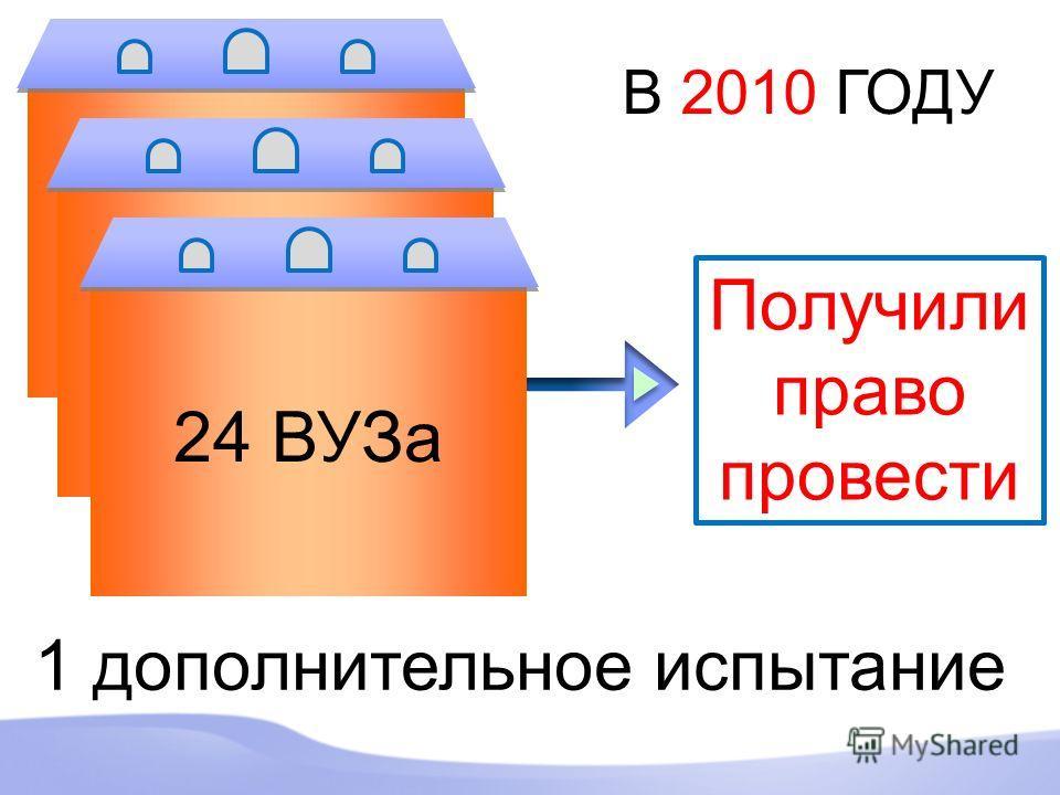 ПУНКТ ПРОВЕДЕНИЯ ЭКЗАМЕНА (ППЭ) ПУНКТ ПРОВЕДЕНИЯ ЭКЗАМЕНА (ППЭ) В 2010 ГОДУ 24 ВУЗа Получили право провести 1 дополнительное испытание