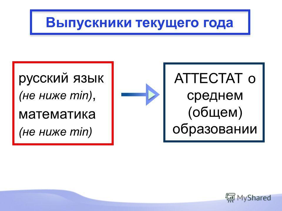 Выпускники текущего года русский язык (не ниже min), математика (не ниже min) АТТЕСТАТ о среднем (общем) образовании