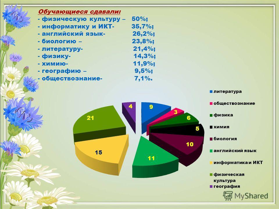 Обучающиеся сдавали: - физическую культуру – 50%; - информатику и ИКТ- 35,7%; - английский язык- 26,2%; - биологию – 23,8%; - литературу- 21,4%; - физику- 14,3%; - химию- 11,9%; - географию – 9,5%; - обществознание- 7,1%.