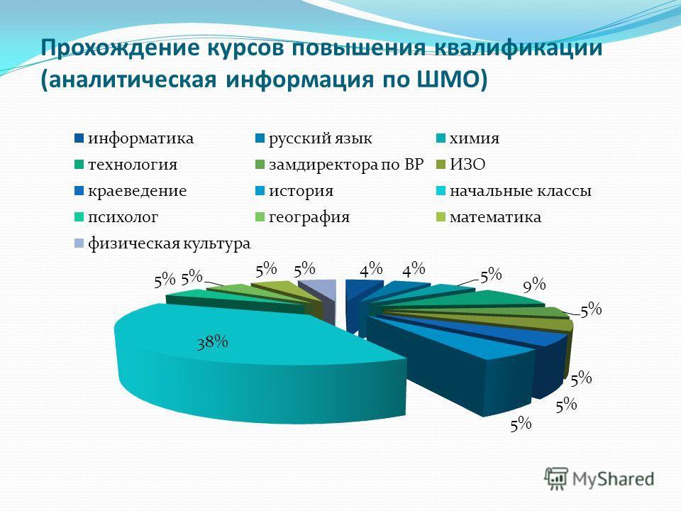 Прохождение курсов повышения квалификации (аналитическая информация по ШМО)