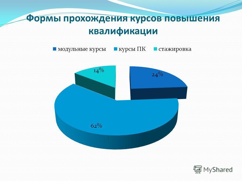 Формы прохождения курсов повышения квалификации