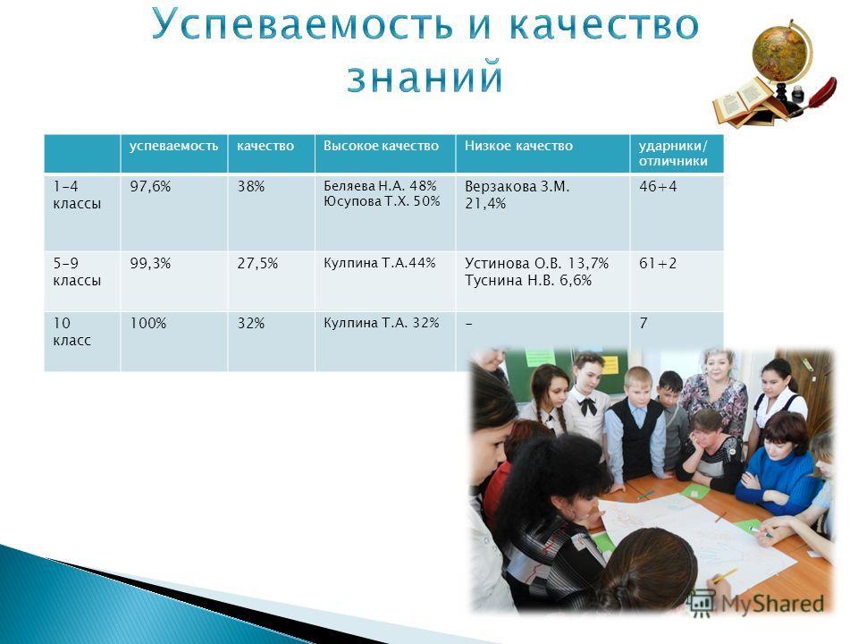 успеваемостькачествоВысокое качествоНизкое качествоударники/ отличники 1-4 классы 97,6%38% Беляева Н.А. 48% Юсупова Т.Х. 50% Верзакова З.М. 21,4% 46+4 5-9 классы 99,3%27,5% Кулпина Т.А.44% Устинова О.В. 13,7% Туснина Н.В. 6,6% 61+2 10 класс 100%32% К