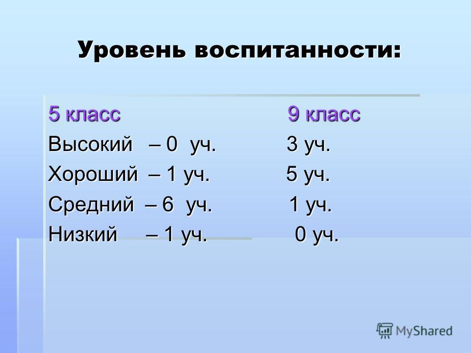 Уровень воспитанности: 5 класс 9 класс Высокий – 0 уч. 3 уч. Хороший – 1 уч. 5 уч. Средний – 6 уч. 1 уч. Низкий – 1 уч. 0 уч.
