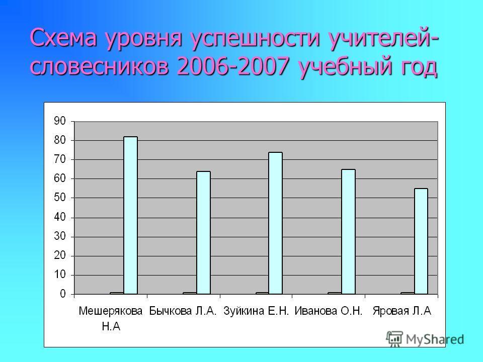 Схема уровня успешности учителей- словесников 2006-2007 учебный год