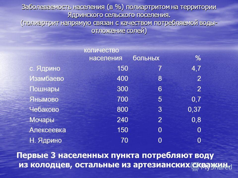 Заболеваемость населения (в %) полиартритом на территории Ядринского сельского поселения. (полиартрит напрямую связан с качеством потребляемой воды- отложение солей) количество населениябольных % с. Ядрино15074,7 Изамбаево40082 Пошнары30062 Янымово70