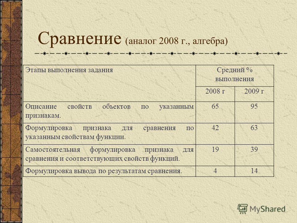 Сравнение (аналог 2008 г., алгебра) Этапы выполнения заданияСредний % выполнения 2008 г2009 г Описание свойств объектов по указанным признакам. 659595 Формулировка признака для сравнения по указанным свойствам функции. 426363 Самостоятельная формулир