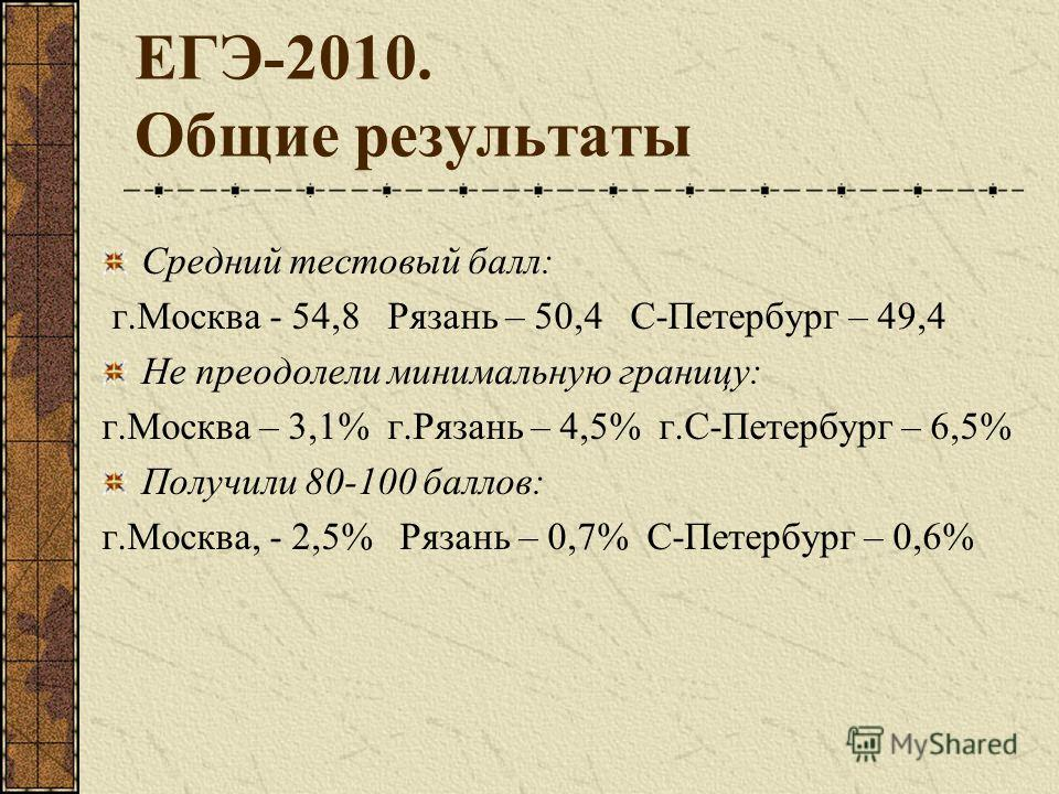 ЕГЭ-2010. Общие результаты Средний тестовый балл: г.Москва - 54,8 Рязань – 50,4 С-Петербург – 49,4 Не преодолели минимальную границу: г.Москва – 3,1% г.Рязань – 4,5% г.С-Петербург – 6,5% Получили 80-100 баллов: г.Москва, - 2,5% Рязань – 0,7% С-Петерб