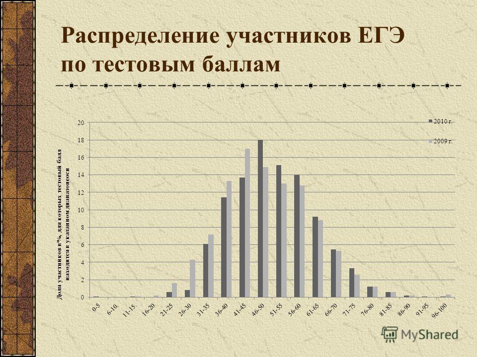Распределение участников ЕГЭ по тестовым баллам