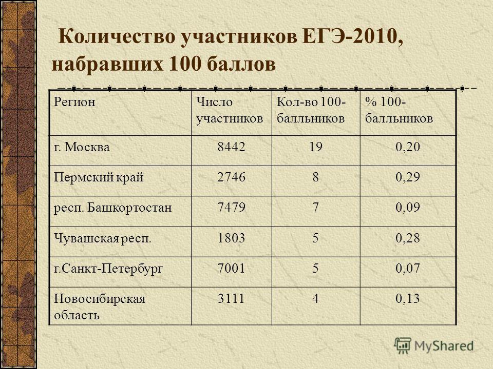 Количество участников ЕГЭ-2010, набравших 100 баллов РегионЧисло участников Кол-во 100- балльников % 100- балльников г. Москва8442190,20 Пермский край274680,29 респ. Башкортостан747970,09 Чувашская респ.180350,28 г.Санкт-Петербург700150,07 Новосибирс