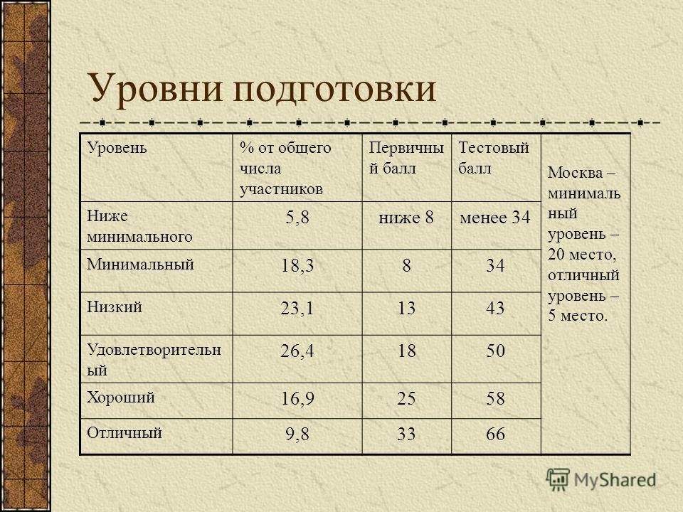 Уровни подготовки Уровень% от общего числа участников Первичны й балл Тестовый балл Москва – минималь ный уровень – 20 место, отличный уровень – 5 место. Ниже минимального 5,8ниже 8менее 34 Минимальный 18,3834 Низкий 23,11343 Удовлетворительн ый 26,4