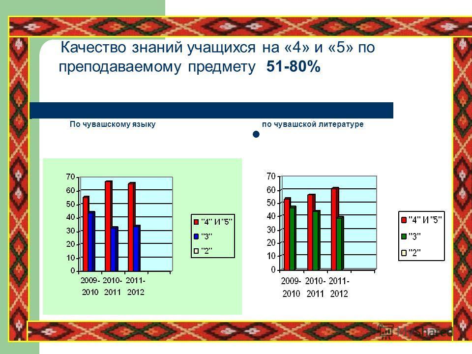 Качество знаний учащихся на «4» и «5» по преподаваемому предмету 51-80% По чувашскому языку по чувашской литературе