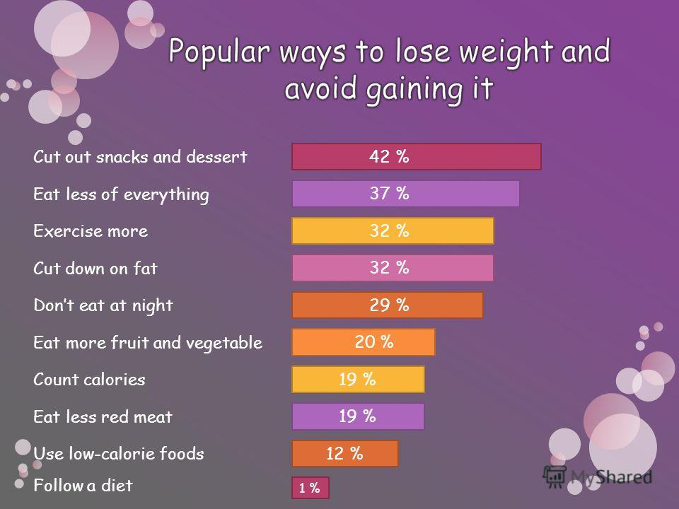 Cut out snacks and dessert 42 % Eat less of everything 37 % Exercise more Cut down on fat Dont eat at night 32 % 29 % Eat more fruit and vegetable Count calories Eat less red meat Use low-calorie foods 20 % 19 % 12 % Follow a diet 1 %