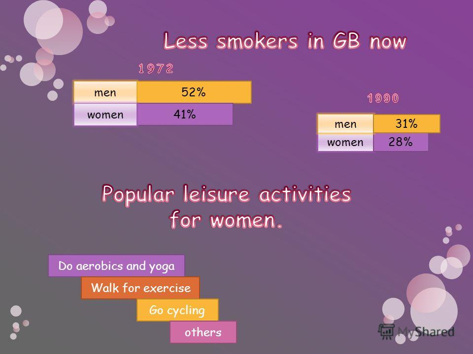 Do aerobics and yoga Walk for exercise Go cycling others 52% men 41% women 28% men 31%