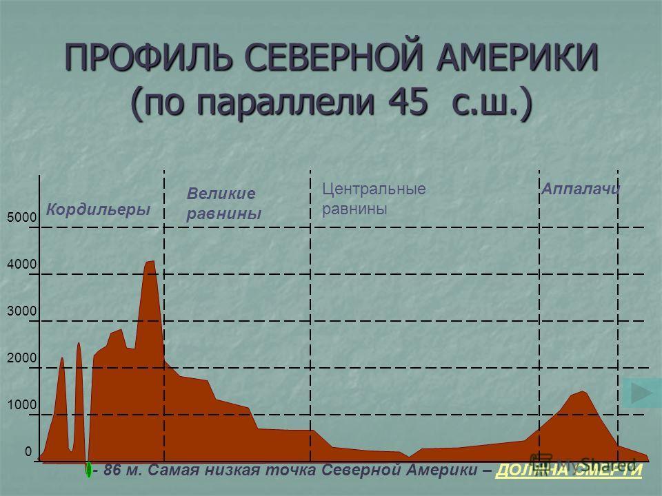 ПРОФИЛЬ СЕВЕРНОЙ АМЕРИКИ (по параллели 45 с.ш.) 5000 4000 3000 2000 1000 0 Кордильеры Великие равнины Центральные равнины Аппалачи - 86 м. Самая низкая точка Северной Америки – ДОЛИНА СМЕРТИДОЛИНА СМЕРТИ