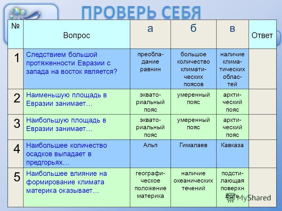 Вопрос абв Ответ 1 Следствием большой протяженности Евразии с запада на восток является? преобла- дание равнин большое количество климати- ческих поясов наличие клима- тических облас- тей 2 Наименьшую площадь в Евразии занимает… эквато- риальный пояс