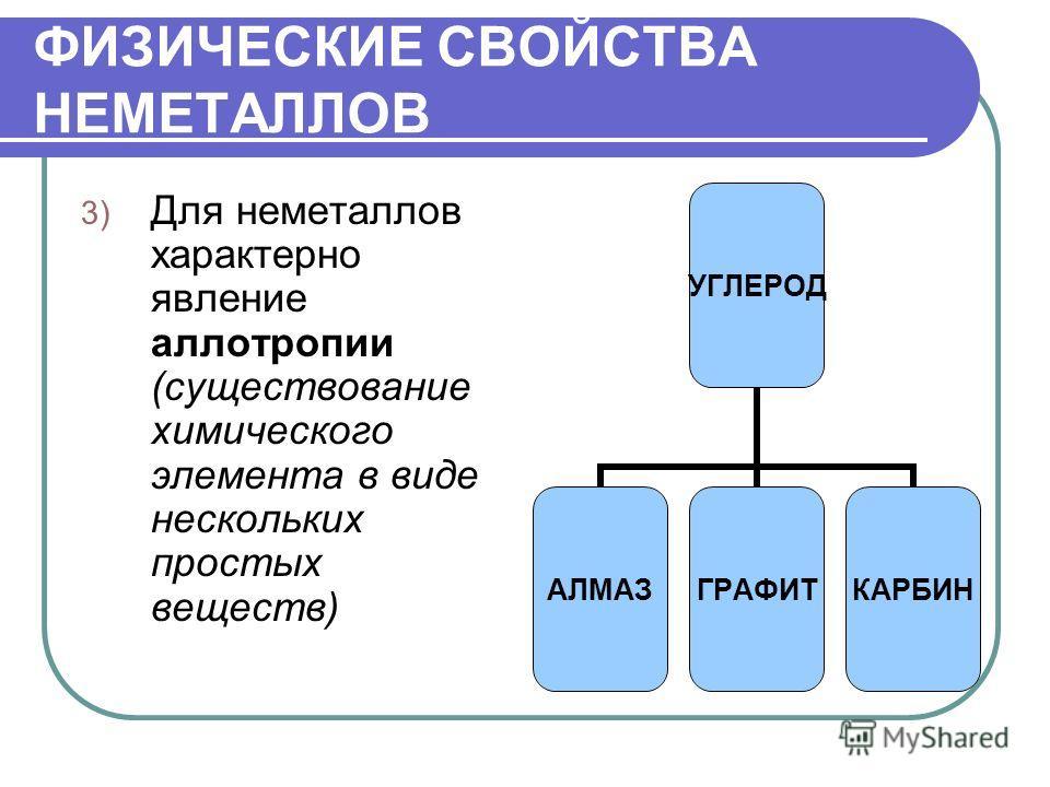 ФИЗИЧЕСКИЕ СВОЙСТВА НЕМЕТАЛЛОВ 3) Для неметаллов характерно явление аллотропии (существование химического элемента в виде нескольких простых веществ) УГЛЕРОД АЛМАЗГРАФИТКАРБИН