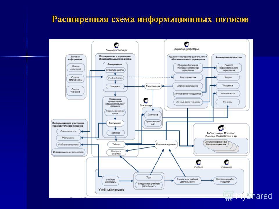 Расширенная схема информационных потоков