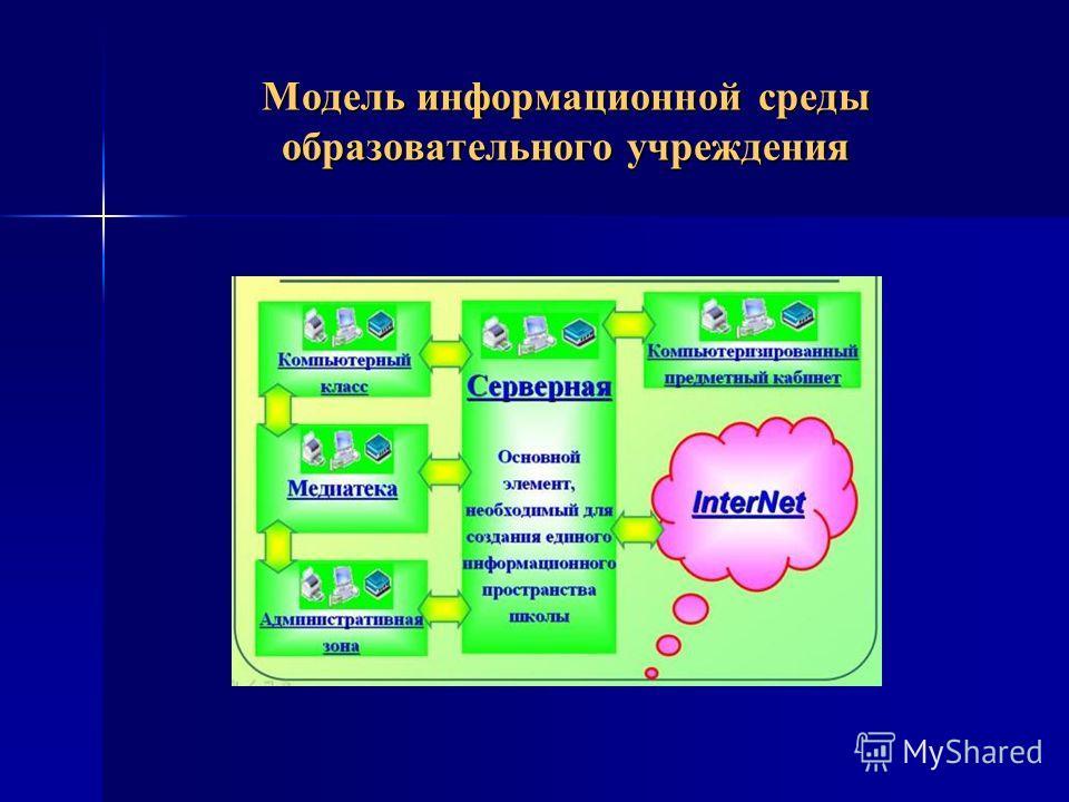 Модель информационной среды образовательного учреждения