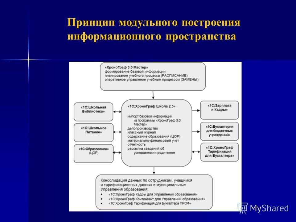 Принцип модульного построения информационного пространства