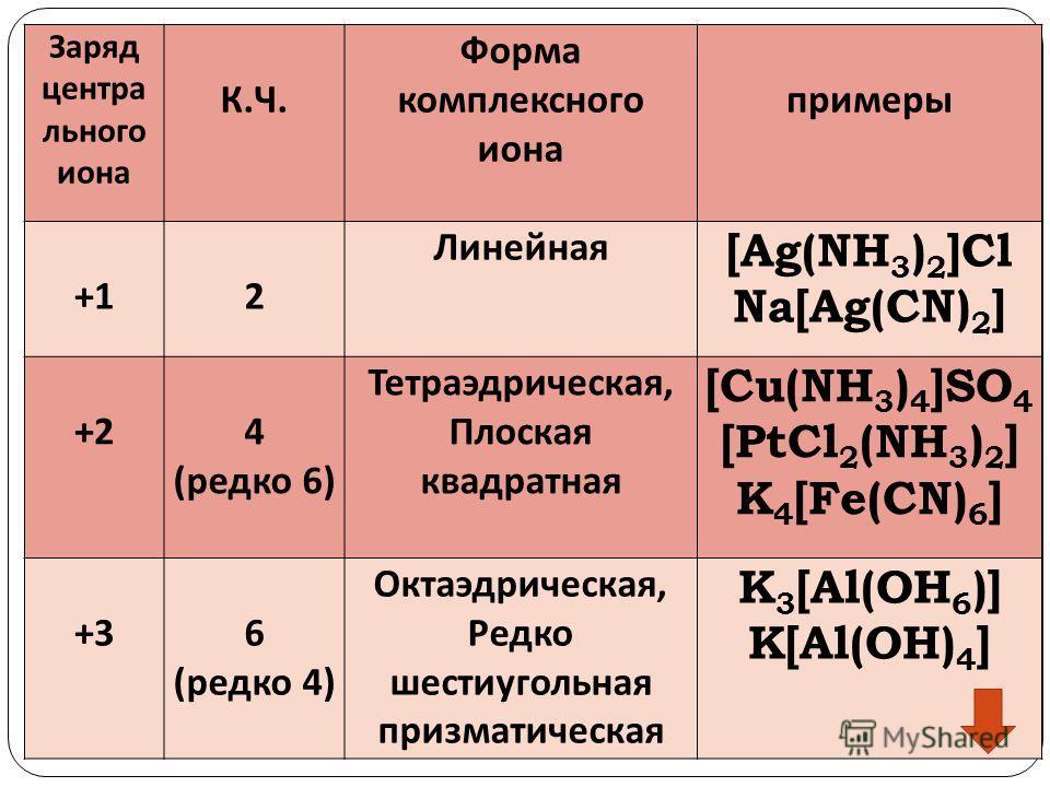 Заряд центра льного иона К.Ч. Форма комплексного иона примеры +12 Линейная [Ag(NH 3 ) 2 ]Cl Na[Ag(CN) 2 ] +24 (редко 6) Тетраэдрическая, Плоская квадратная [Cu(NH 3 ) 4 ]SO 4 [PtCl 2 (NH 3 ) 2 ] K 4 [Fe(CN) 6 ] +36 (редко 4) Октаэдрическая, Редко шес