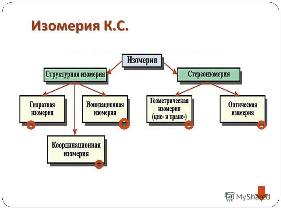 Изомерия К. С.