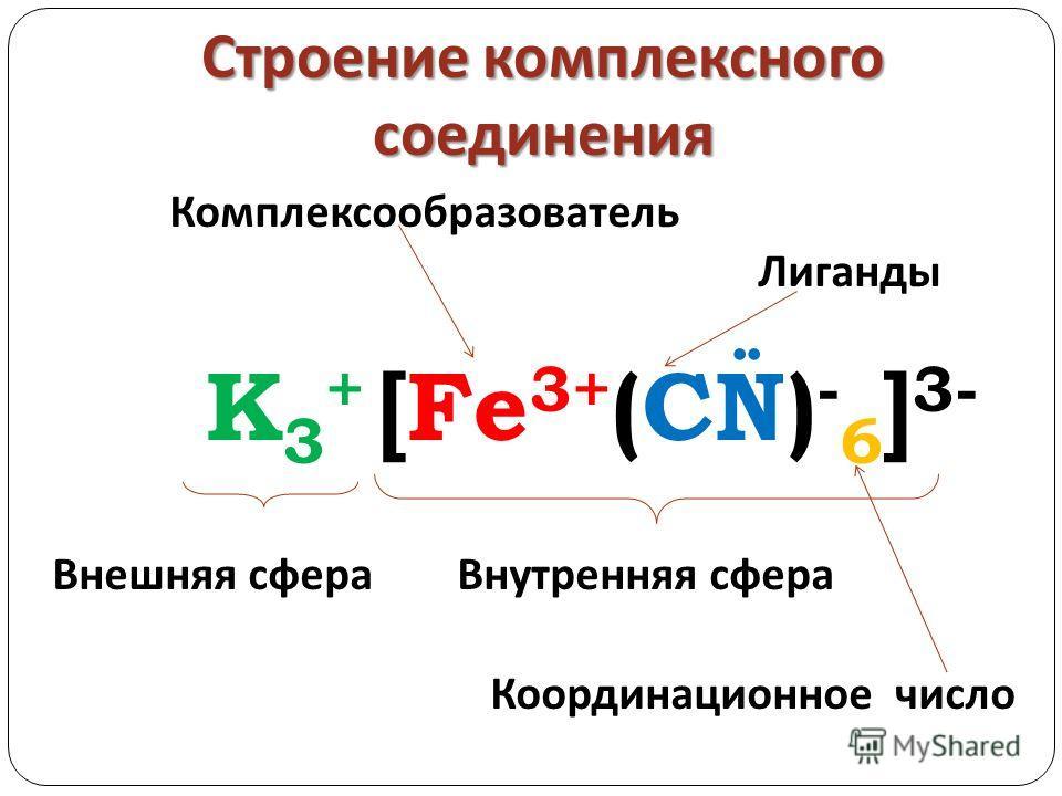Строение комплексного соединения Комплексообразователь Лиганды K 3 + [Fe 3+ (CN) - 6 ] 3- Внешняя сфера Внутренняя сфера Координационное число