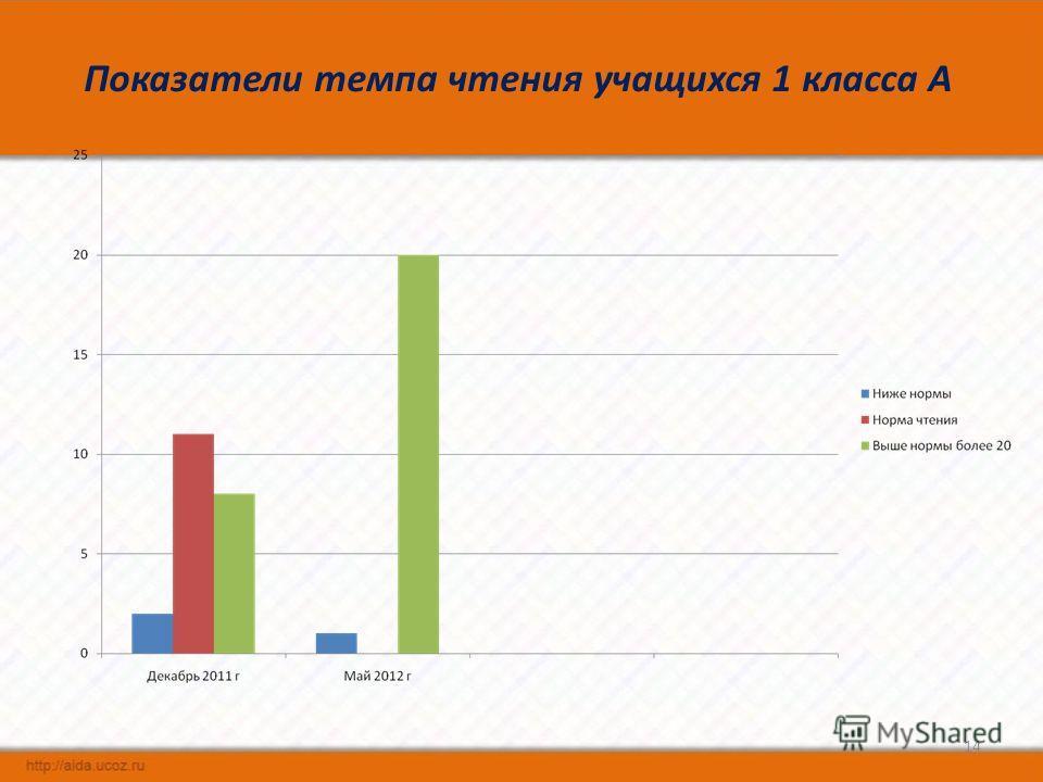 Показатели темпа чтения учащихся 1 класса А 14