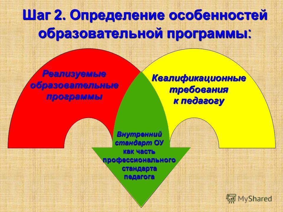 Реализуемые образовательные программы Квалификационные требования к педагогу Шаг 2. Определение особенностей образовательной программы : Внутренний стандарт ОУ как часть профессионального стандарта педагога