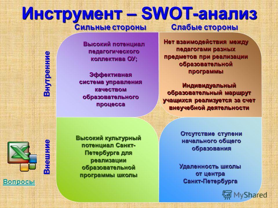 Инструмент – SWOT-анализ Сильные стороны Слабые стороны Внутренние Внешние Высокий потенциал педагогического коллектива ОУ; Эффективная система управления качеством образовательного процесса Отсутствие ступени начального общего образования Нет взаимо