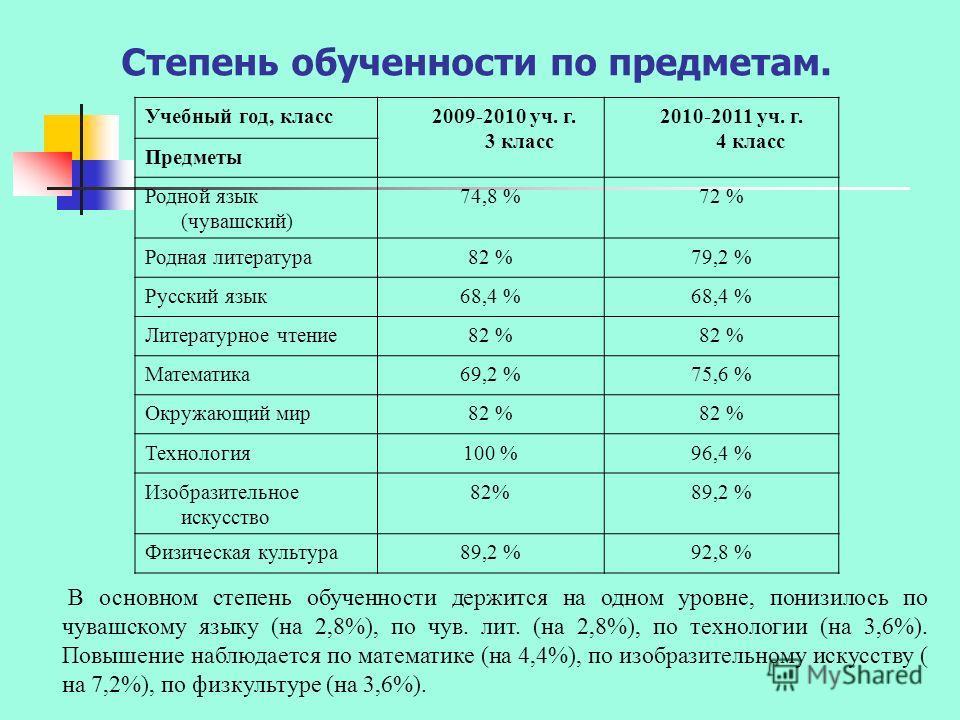 Степень обученности по предметам. Учебный год, класс 2009-2010 уч. г. 3 класс 2010-2011 уч. г. 4 класс Предметы Родной язык (чувашский) 74,8 %72 % Родная литература82 %79,2 % Русский язык68,4 % Литературное чтение82 % Математика69,2 %75,6 % Окружающи