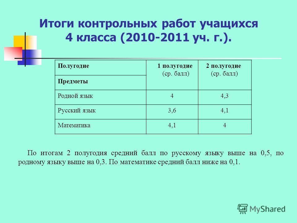 Итоги контрольных работ учащихся 4 класса (2010-2011 уч. г.). Полугодие 1 полугодие (ср. балл) 2 полугодие (ср. балл) Предметы Родной язык44,3 Русский язык3,64,1 Математика4,14 По итогам 2 полугодия средний балл по русскому языку выше на 0,5, по родн