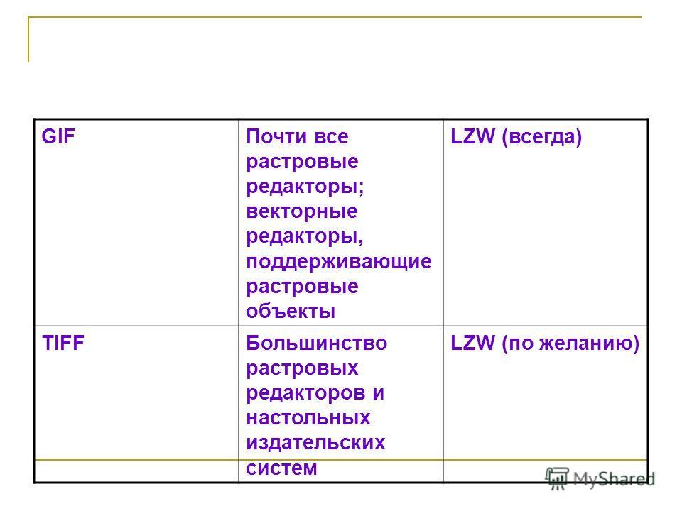 GIFПочти все растровые редакторы; векторные редакторы, поддерживающие растровые объекты LZW (всегда) TIFFБольшинство растровых редакторов и настольных издательских систем LZW (по желанию)
