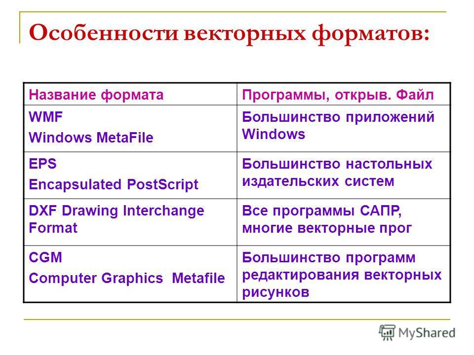 Особенности векторных форматов: Название форматаПрограммы, открыв. Файл WMF Windows MetaFile Большинство приложений Windows EPS Encapsulated PostScript Большинство настольных издательских систем DXF Drawing Interchange Format Все программы САПР, мног