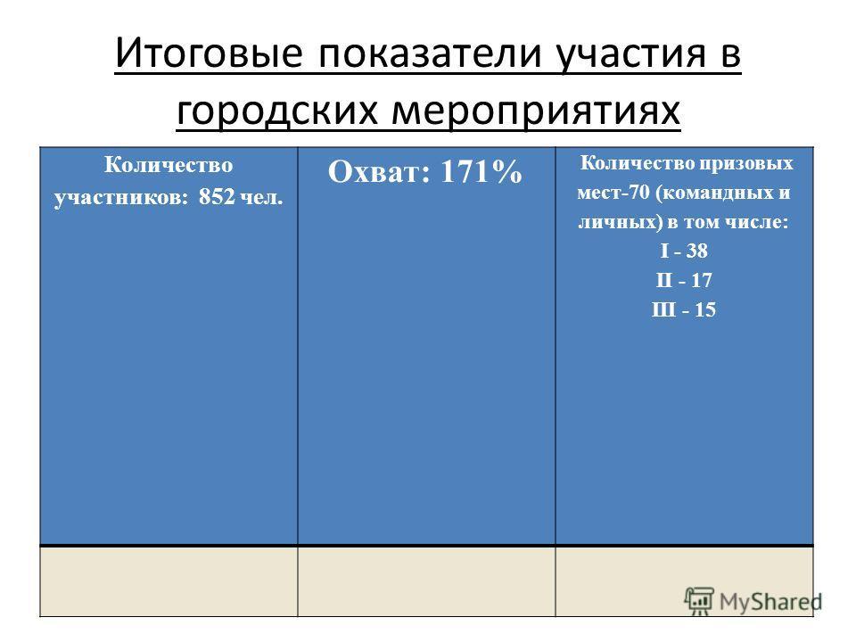 Итоговые показатели участия в городских мероприятиях Количество участников: 852 чел. Охват: 171% Количество призовых мест-70 (командных и личных) в том числе: I - 38 II - 17 III - 15