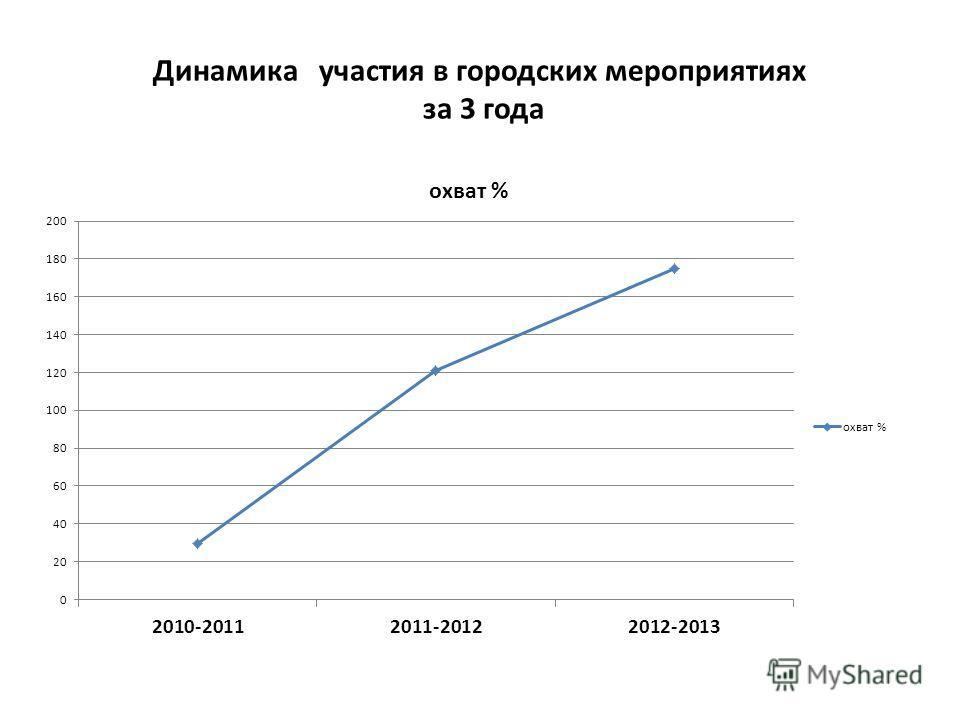 Динамика участия в городских мероприятиях за 3 года